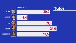 Ranskan presidentinvaalien 1. vaalikierroksen tulos.