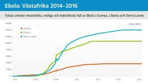 Antalet Ebolafall i Västafrika åren 2014 - 2016
