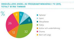 Innehållens andel av programtimmarna i tv 2015, totalt 18 956 timmar