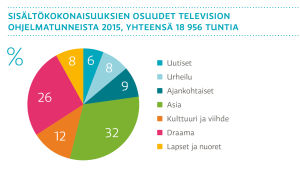 Sisältökokonaisuuksien osuudet television ohjelmatunneista 2015