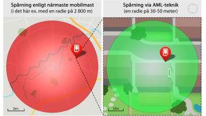 Spårning via mobilmast vs spårning via en ny AML-teknik.