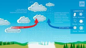 Grafiikka lumisateen muodostumisesta