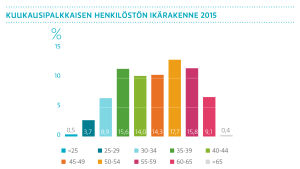 Kuukausipalkkaisen henkilöstön ikärakenne 2015
