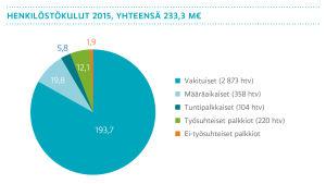 Henkilöstökulut 2015 yhteensä 233,3 m€