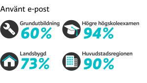 Statistik över e-postanvändning.