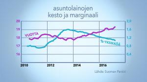 Grafiikka asuntolainojen korkomarginaalista ja kestosta 2010-2017