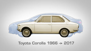 grafiikkakuva Toyota korollan ulkomittojen kasvusta vuodesta 1966 vuoteen 2017