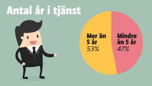 Grafik: 53 procent av ledningsgruppernas medlemmar har arbetat mer än fem år i nuvarande tjänst.