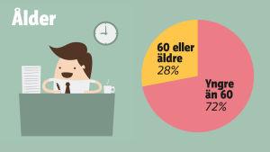 Grafik: 28 procent av ledningsgruppernas medlemmar är 60 år eller äldre.
