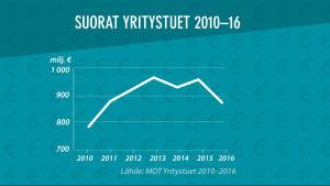 Grafiikka: yritystukien kokonaissumma 2010-16