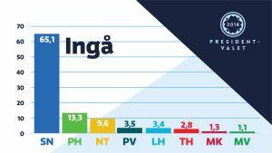 Ett diagram som visar hur väljarna i Ingå har röstat i presidentvalet 2018.