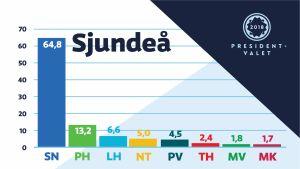 Diagram som visar hur Sjundeåborna röstade i presidentvalet 2018.