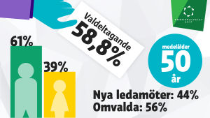 kommunalvalet 2017 valdeltagande, könsfördelning och medelålder