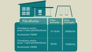 Helsingin päivähoitomaksut