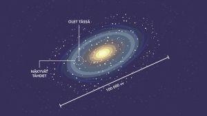 Kiekkomainen Linnunrata, jonka laidalle on merkitty Aurinkokunnan sijainti.