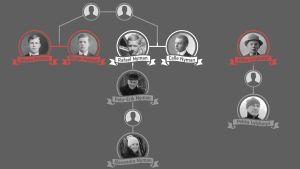 Släktträd över de centrala personerna som förekommer i artikeln.