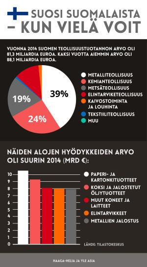 Suomen teollisuustuotanto