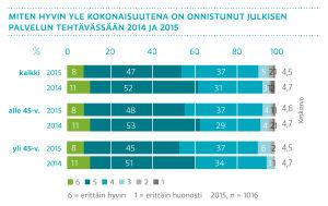 Miten hyvin Yle kokonaisuutena on onnistunut julkisen palvelun tehtävässään 2014 ja 2015