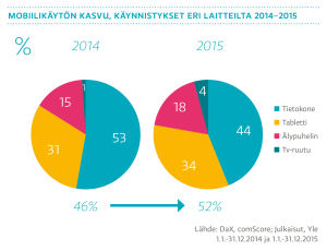 Mobiilikäytön kasvu, käynnistykset eri laitteilla 2014-2015