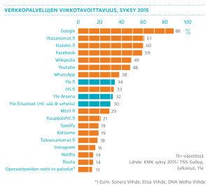 Verkkopalvelujen viikkotavoittavuus, syksy 2015
