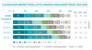 Yleisradion merkityksellisyys omassa mediankäytössä 2013-2015