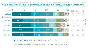 Yleisradion tärkeys suomalaisessa yhteiskunnassa 2013-2015