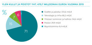 Ylen kulut ja poistot yht. 470,7 miljoonaa euroa vuonna 2015