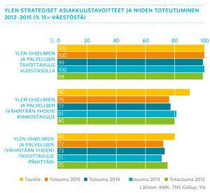Ylen strategiset asiakkuustavoitteet ja niiden toteutuminen 2012-2015 (% 15+-väestöstä)
