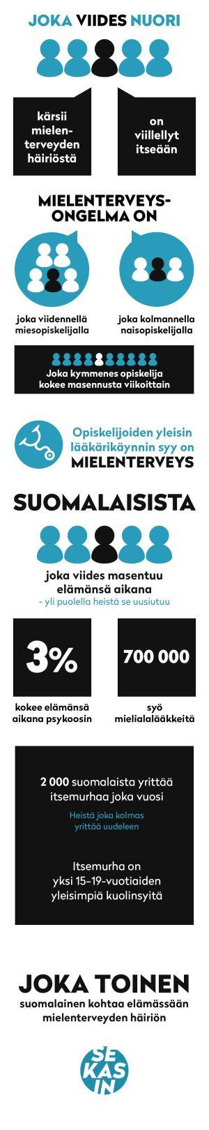 Infografiikka: Mielenterevyden yleisyys