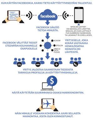 infograffa artikkeliin, miten kohdennettu verkkomainonta toimii