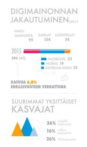 Digimainonnan osuudet suomessa 2015 iab finland