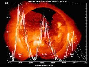 Ett diagram över den innevarande solfläckscykeln.