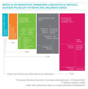 Media-alan keskeisten toimijoiden liikevaihto ja vertailu julkisen palvelun yhtiöihin 2015, miljardia euroa, (graafi)