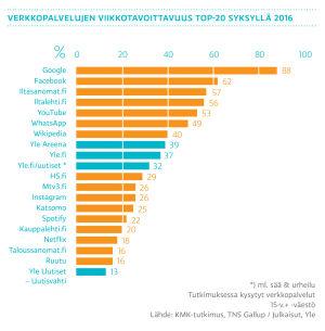 Verkkopalvelujen viikkotavoittavuus top-20 syksyllä 2016, graafi