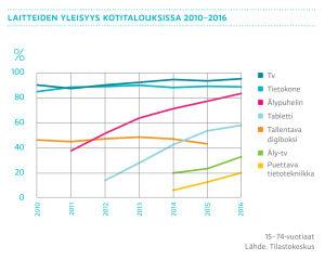 Laitteiden yleisyys kotitalouksissa 2010-2016, graafi