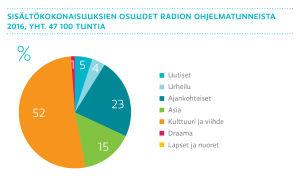 Sisältökokonaisuuksien osuudet radion ohjelmatunneista 2016, graafi