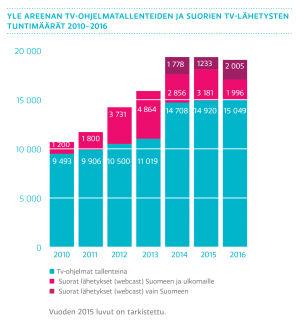 Yle Areenan tv-ohjelmatallenteiden ja suorien tv-lähetysten tuntimäärät 2010-2016, graafi