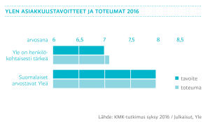 Ylen asiakkuustavoitteet ja toteutumat 2016, graafi