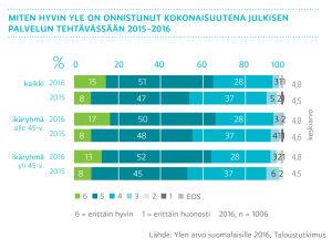 Miten hyvin Yle on onnistunut kokonaisuutena julkisen palvelun tehtävässään 2015-2016, graafi