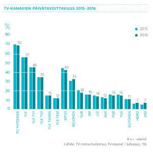 Tv-kanavien päivätavoittavuus 2016-2016, graafi