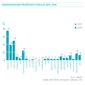Radiokanavien päivätavoittavuus 2015-2016. graafi