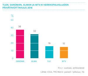 Ylen, Sanoman, Alman ja Mtv:n verkkopalveluiden päivätavoittavuus 2016, graafi
