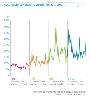 Palautteen lukumäärä viikoittain 2013-2016, graafi