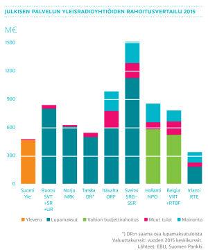 Julkisen palvelun yleisradioyhtiöiden rahoitusvertailu 2015, graafi