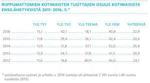 Riippumattomien kotimaisten tuottajien osuus kotimaisista ensilähetyksistä 2011–2016