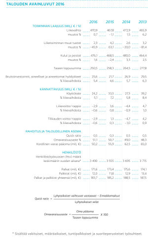 Talouden avainluvut 2013-2016