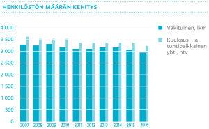 henkilöstön määrän kehitys, vakituisten henkilömäärä sekä kuukausi- ja tuntipalkkaisten lukumäärä henkilötyövuosina
