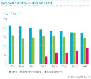 Energian ominaiskulutus Pasilassa 2009–2016