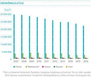 Sähkönkulutus Ylen suurimmissa toimipisteissä 2007–2016