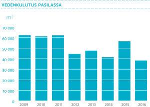 Vedenkulutus Pasilassa 2009–2016